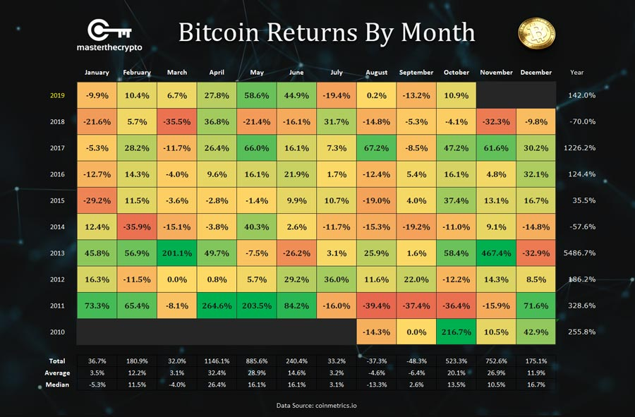 Bitcoin-Return-By-Month-medium-Def