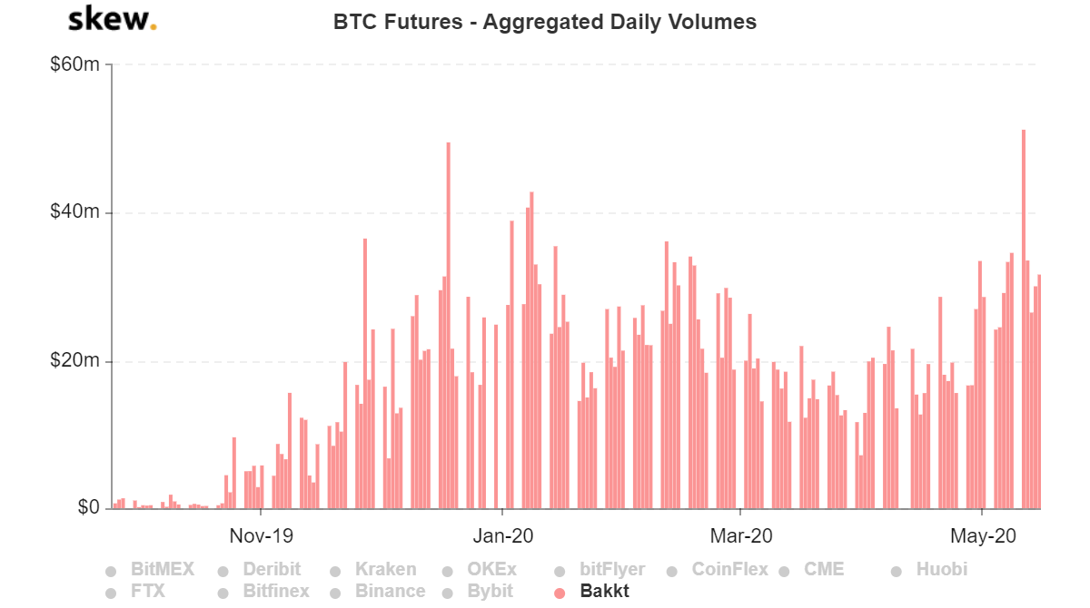 Grafik volume harian agregat BTC Futures