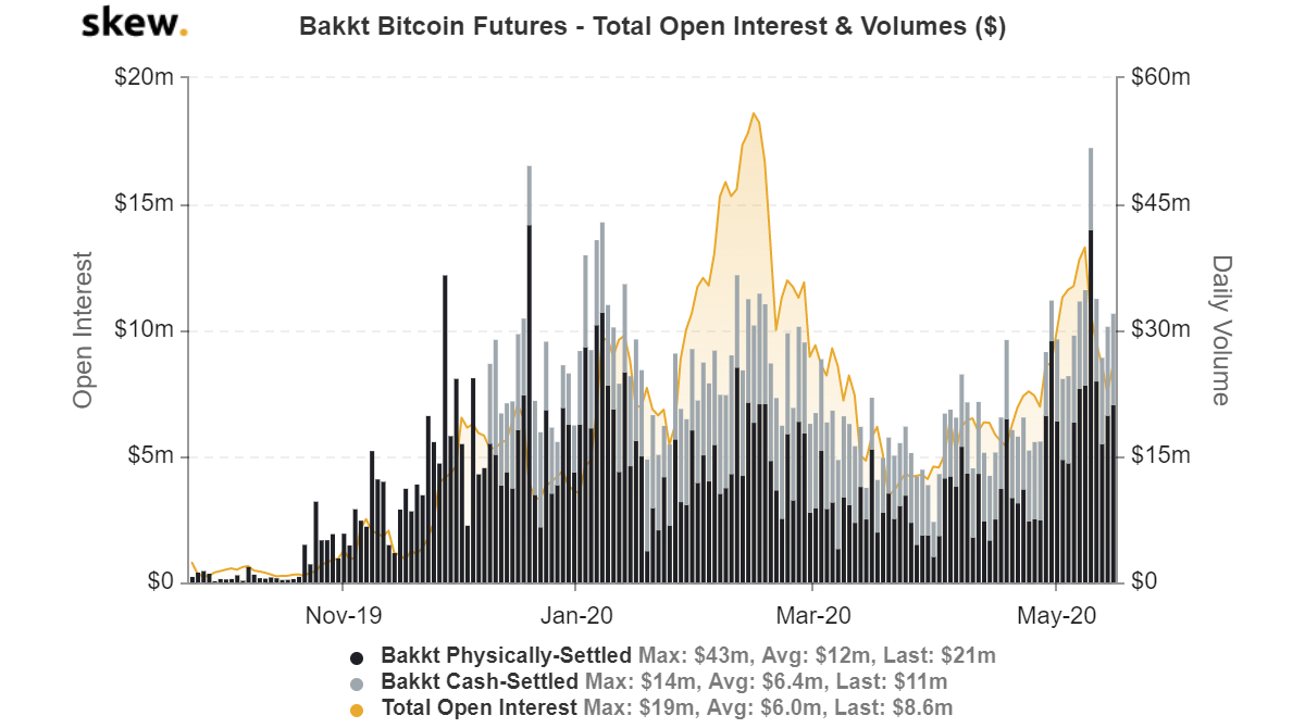 bakkt bitcoin futures total open interest dan volume